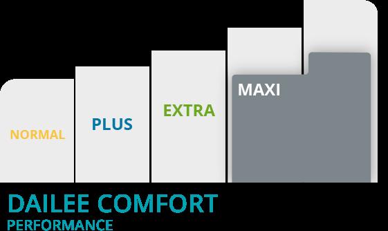 Grafico Dailee comfort maxi