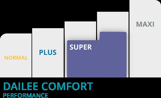 Grafico Dailee comfort super