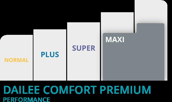 Grafico Dailee comfort maxi premium