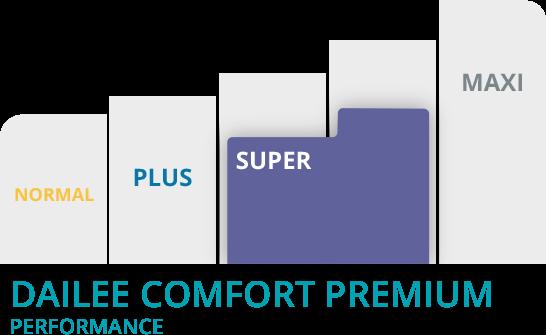 Grafico Dailee comfort super premium